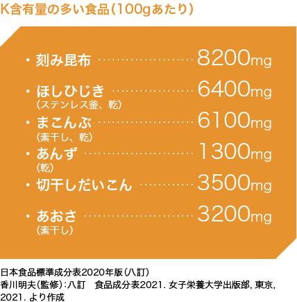 カリウム の 少ない 食品